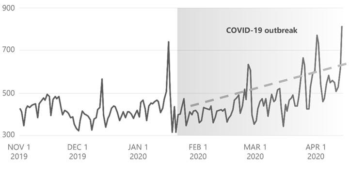 Azure Security Aantal Ddos aanvallen Corona Covid Crisis