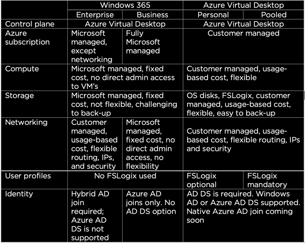 Windows 365 versus Azure Virtual Desktop